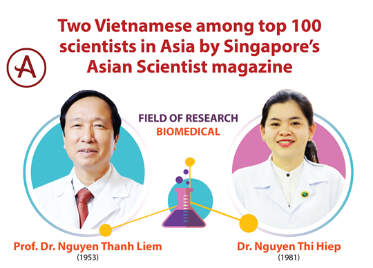 Two Vietnamese among top 100 scientists in Asia by Singapore's Asian Scientist magazine