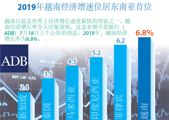 2019年越南经济增速位居东南亚首位