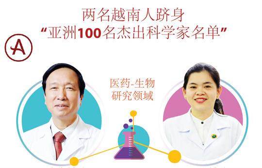"""两名越南人跻身 """"亚洲100名杰出科学家名单"""""""