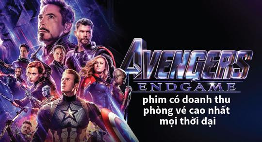 """""""Avengers: Endgame"""" - phim có doanh thu phòng vé cao nhất mọi thời đại"""