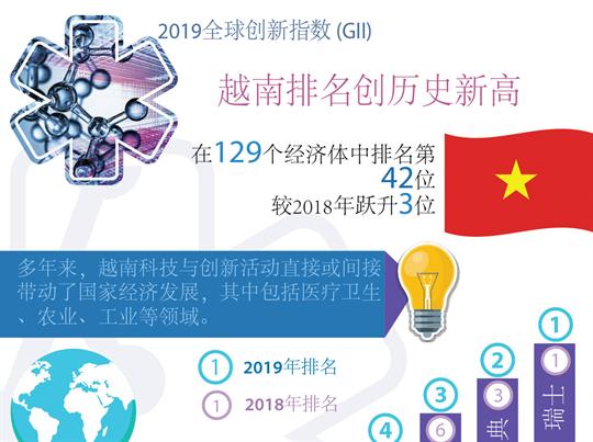 越南全球创新指数排名提升3位