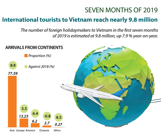 International tourists to Vietnam reach nearly 9.8 million in 7 months