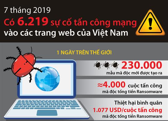 7 tháng 2019, có 6.219 sự cố tấn công mạng vào các trang web của Việt Nam