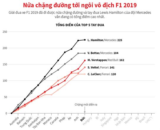 Nửa chặng đường tới ngôi vô địch F1 2019