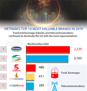 Vietnam's top 10 most valuable brands in 2019