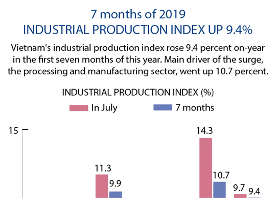Industrial production index up 9.4 percent in 7 months