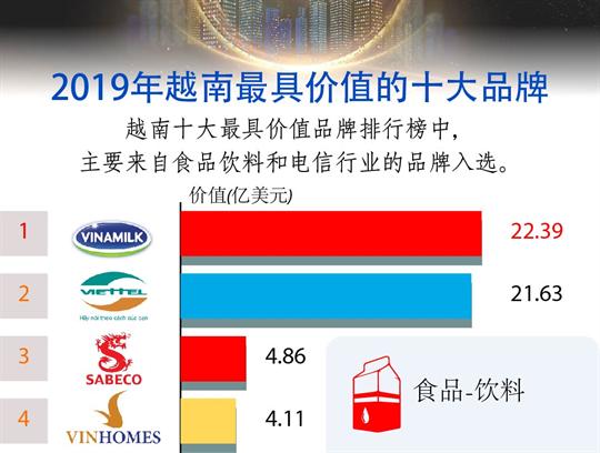 2019年越南最具价值的十大品牌