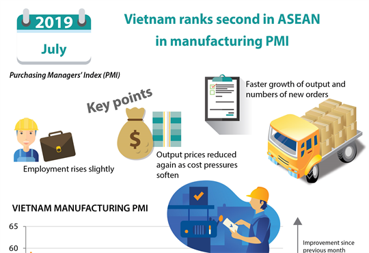 Vietnam ranks second in ASEAN  in manufacturing PMI