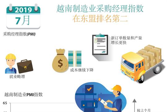 越南制造业采购经理指数在东盟排名第二