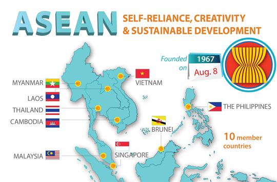 ASEAN: Self-reliance, creativity and sustainable development