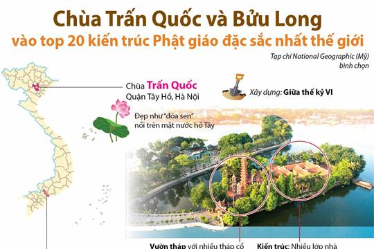 Chùa Trấn Quốc và Bửu Long vào top 20 kiến trúc Phật giáo đặc sắc nhất thế giới