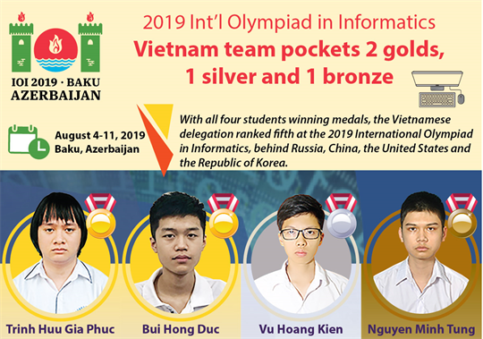 2019 IOI: Vietnam team pockets 2 golds,  1 silver and 1 bronze