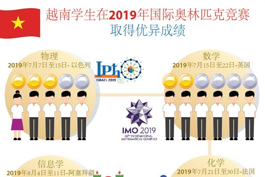 越南学生在2019年国际奥林匹克竞赛取得优异成绩