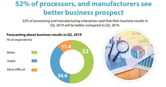 52% of processor, and manufacturers see better business prospect