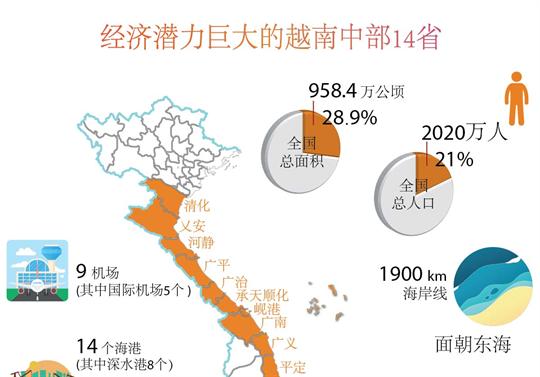 经济潜力巨大的越南中部14省