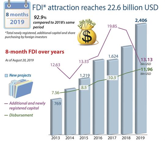 FDI* attraction reaches 22.6 billion USD in 8 months