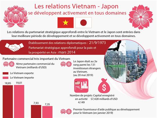 Les relations Vietnam - Japon se développent activement en tous domaines
