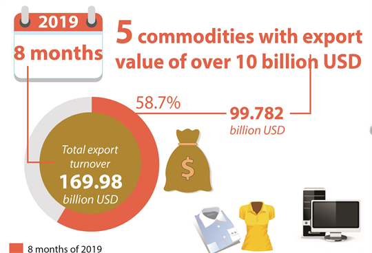 5 commodities with export  value of over 10 billion USD