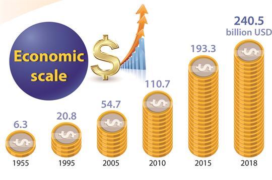 Vietnam economy on the steady rise