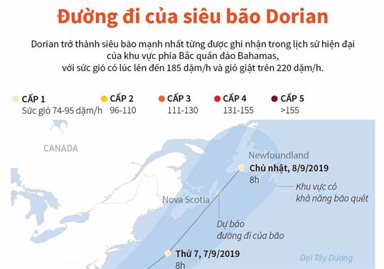 Đường đi của siêu bão Dorian