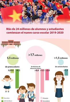Más de 24 millones de alumnos y estudiantes comienzan el nuevo curso escolar 2019-2020