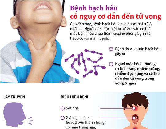 Bệnh bạch hầu có nguy cơ dẫn đến tử vong