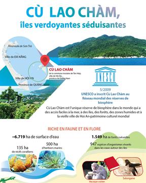 Cù Lao Chàm,  îles verdoyantes séduisantes