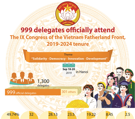 999 delegates officially attend the IX Congress of the Vietnam Fatherland Front, 2019-2024 tenure