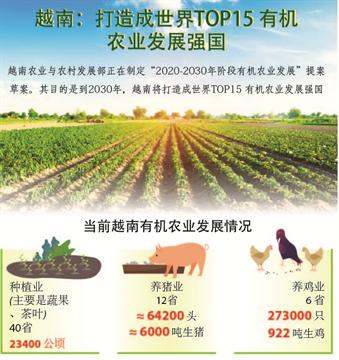 越南:打造成世界TOP15 有机农业发展强国
