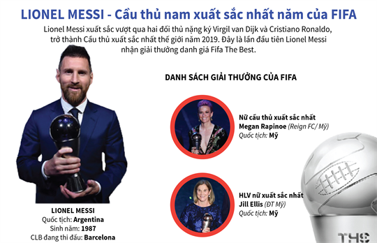 Lionel Messi - Cầu thủ nam xuất sắc nhất năm của FIFA