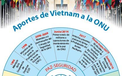 Aportes de Vietnam a la ONU