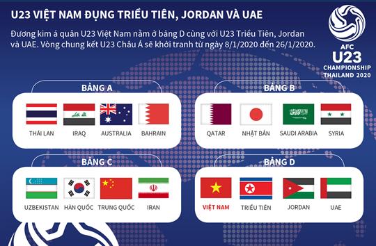 U23 Việt Nam đụng Triều Tiên, Jordan và UAE