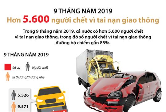 9 tháng năm 2019: Hơn 5.600 người chết vì tai nạn giao thông