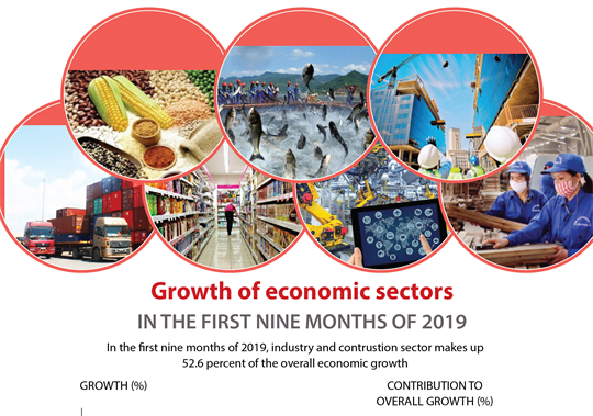 Growth of economic sectors in the first nine months of 2019