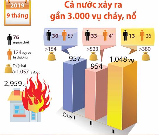 9 tháng năm 2019, cả nước xảy ra gần 3.000 vụ cháy, nổ