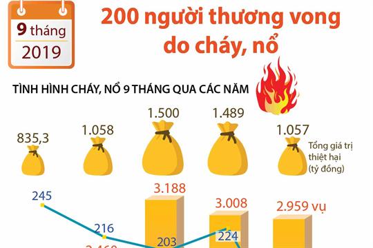 9 tháng năm 2019: 200 người thương vong do cháy, nổ
