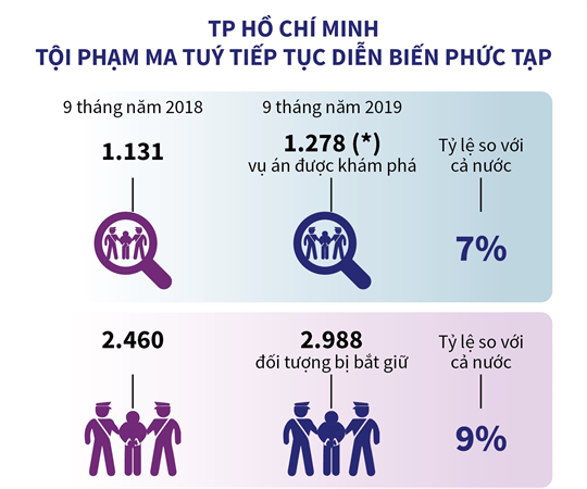 TP Hồ Chí Minh: Tội phạm ma tuý tiếp tục diễn biến phức tạp