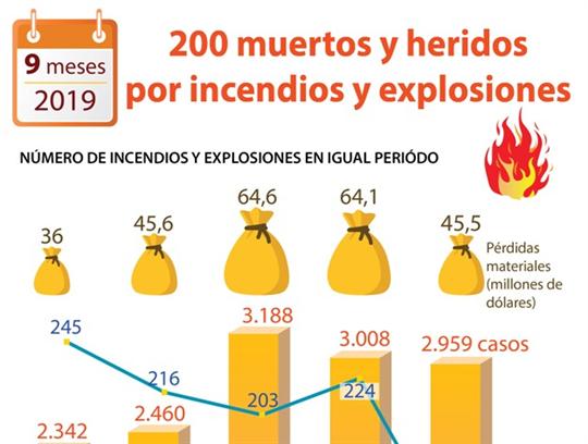 Registra Vietnam 200 muertos y heridos por incendios y explosiones en 9 meses
