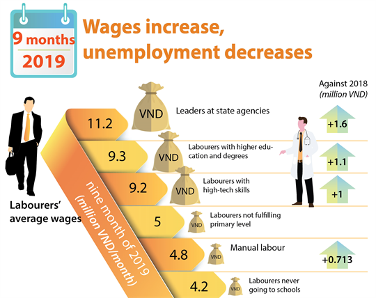 Wages increase, unemployment decreases