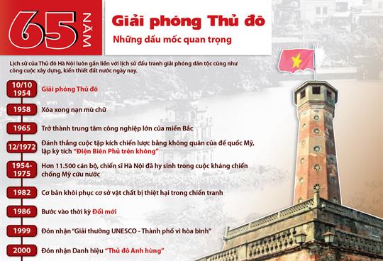 65 năm giải phóng Thủ đô: Những dấu mốc quan trọng
