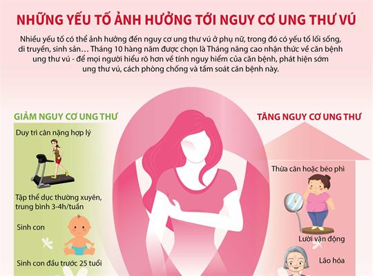 Những yếu tố ảnh hưởng tới nguy cơ ung thư vú