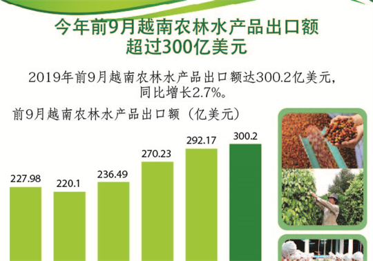 今年前9月越南农林水产品出口额超过300亿美元