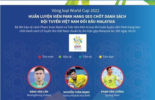 Huấn luyện viên Park Hang Seo loại 2 cầu thủ, chốt danh sách đội tuyển Việt Nam đối đầu Malaysia