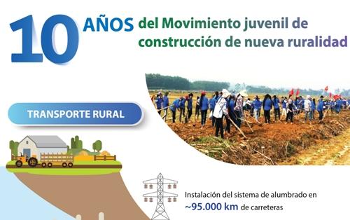 10 años de movimiento juvenil de construcción de nueva ruralidad