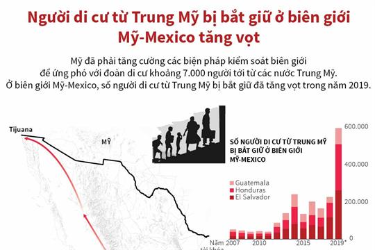 Người di cư từ Trung Mỹ bị bắt giữ ở biên giới Mỹ-Mexico tăng vọt