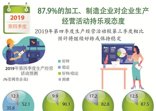 87.9%加工、制造企业对生产经营活动持乐观态度