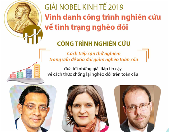 Giải Nobel Kinh tế 2019 vinh danh công trình nghiên cứu về tình trạng nghèo đói