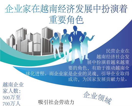 企业家在越南经济发展中扮演着重要角色
