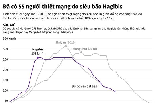Đã có 55 người thiệt mạng do siêu bão Hagibis