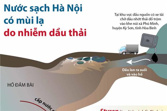 Nước sạch Hà Nội có mùi lạ do nhiễm dầu thải
